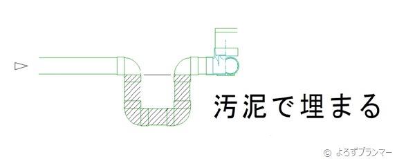 メイン管にトラップを組まれているのを図面化